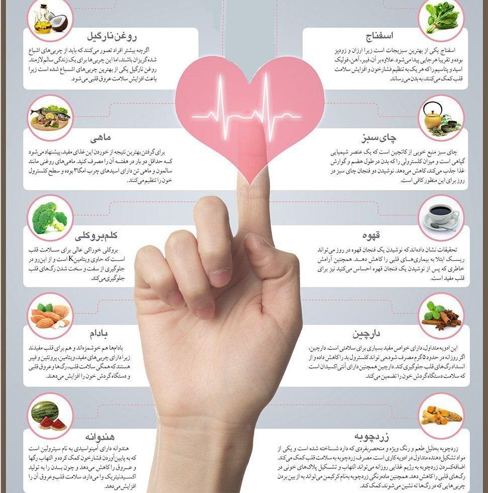 داروهای بازکننده عروق قلب