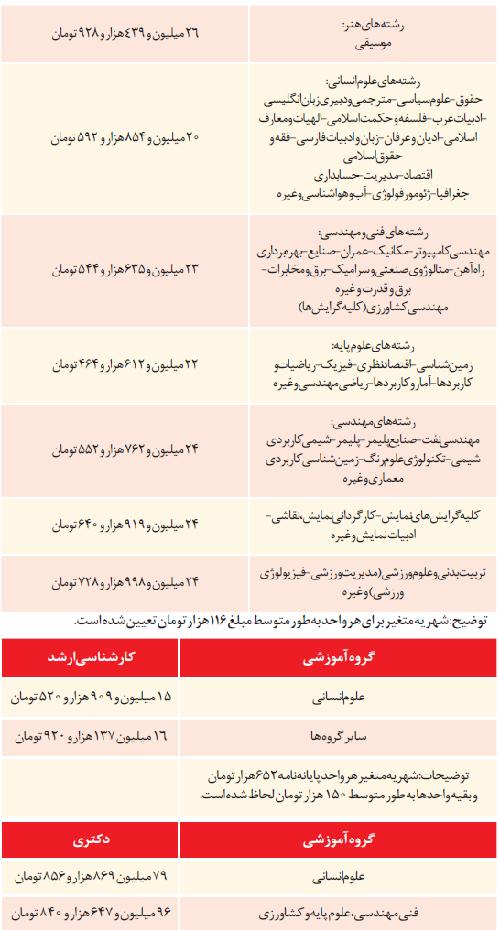 جدول هزینه دانشگاه آزاد