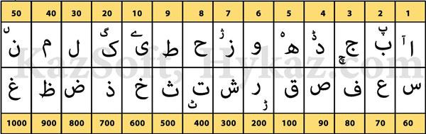 حروف ابجد