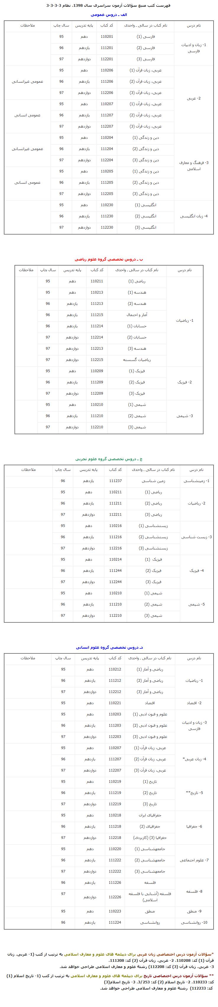 جدول دروس کنکور سراسری 98