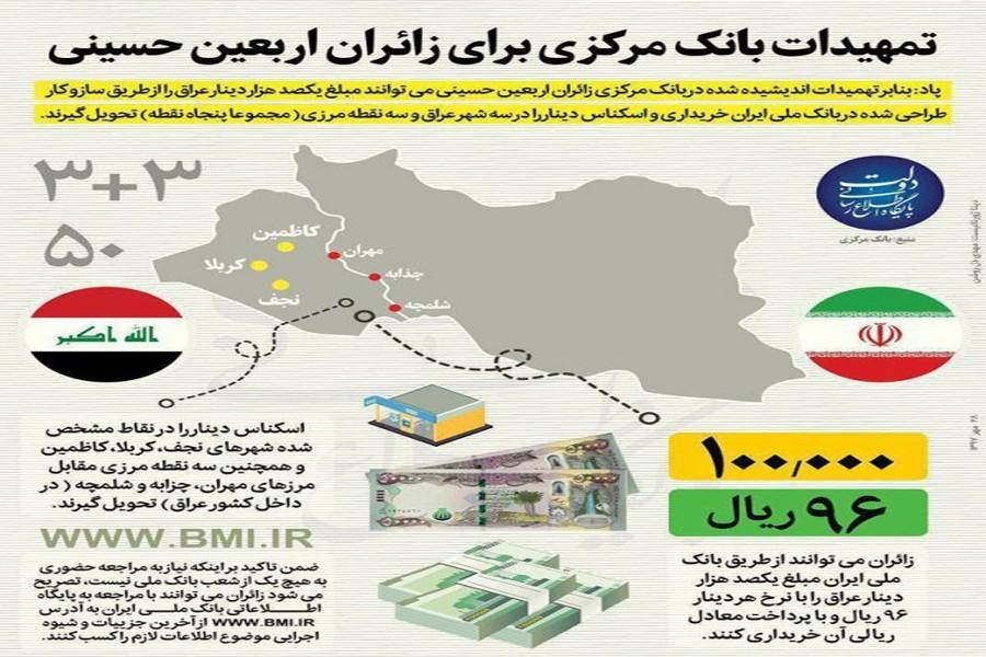 دینار عراقی