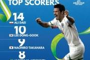 علی دایی در صدر بهترین گلزنان تاریخ جام ملتهای آسیا قرار گرفت