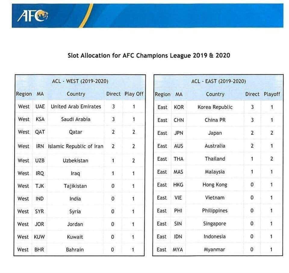 سهمیه لیگ قهرمانان آسیا 2020